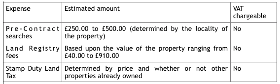 Conveyancing Charges